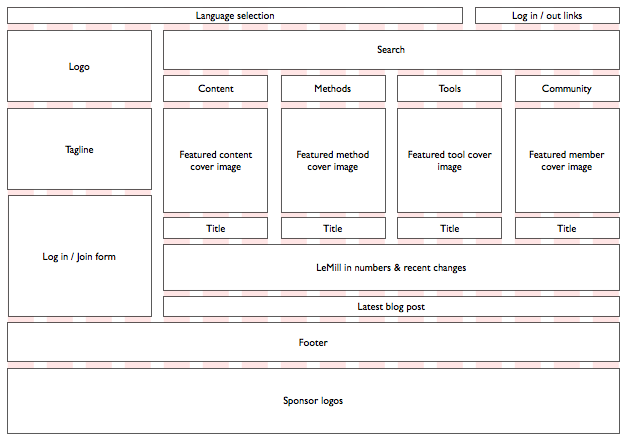 LeMill front page redesign wireframe